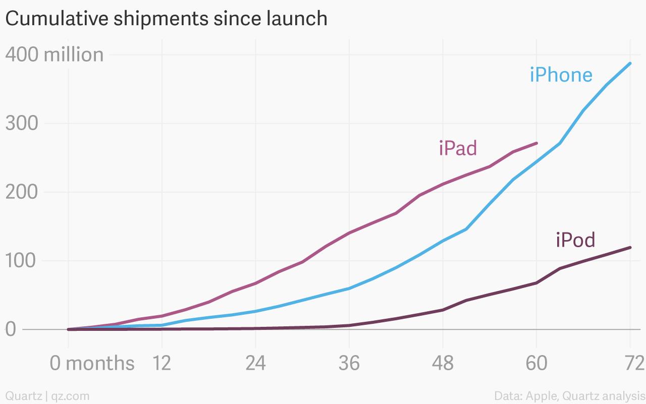 Cumulative iPhone iPad iPod shipments