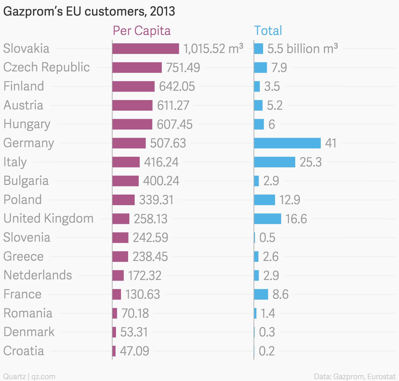 Gazprom-s-EU-customers-2013-Per-Capita-Total_chartbuilder