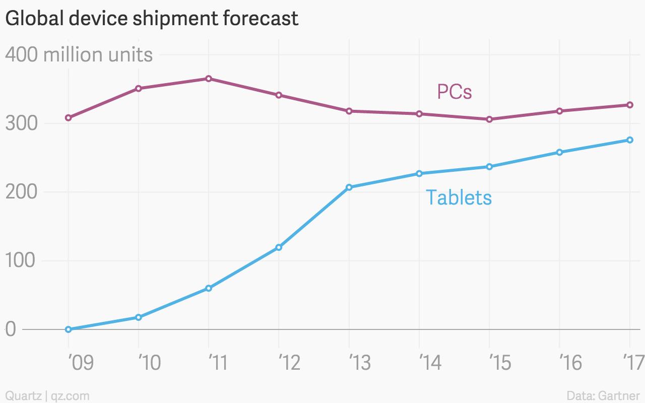 Global PC tablet shipment forecast