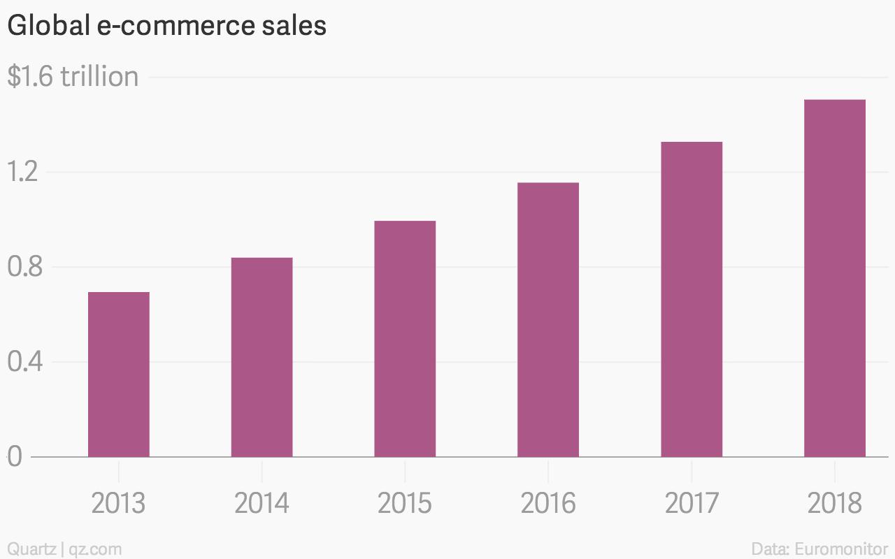 Global e-commerce sales