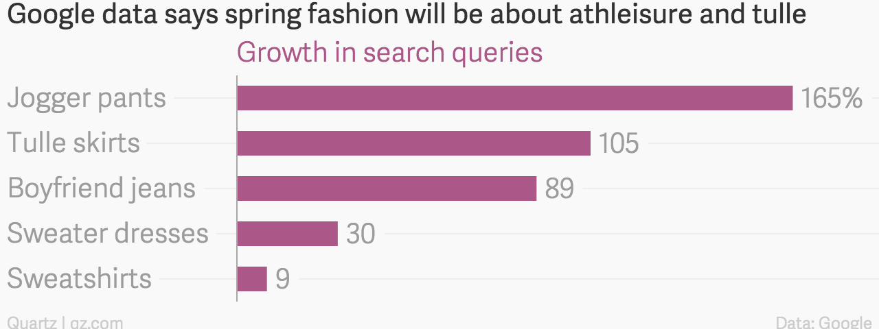 Google data says spring fashion will be about athleisure and tulle