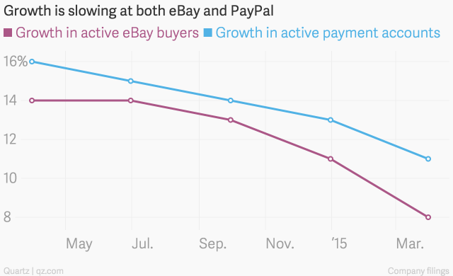 Growth_is_slowing_at_both_eBay_and_PayPal__Growth_in_active_eBay_buyers_Growth_in_active_payment_accounts_chartbuilder (1)
