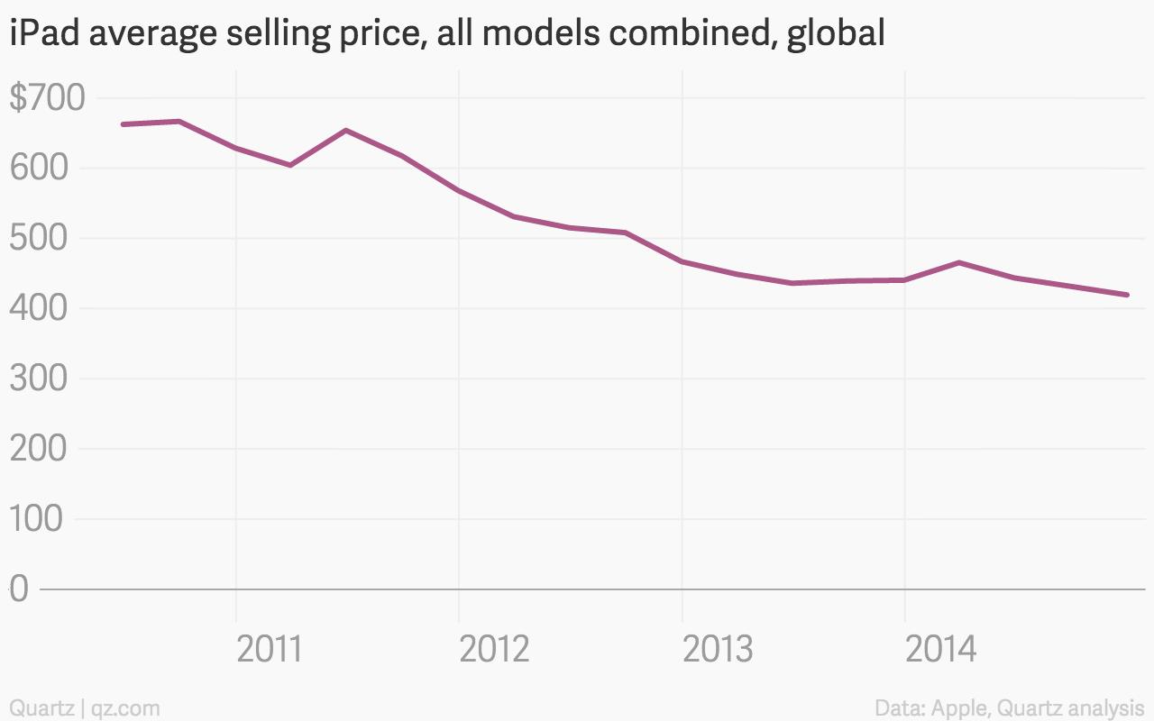 iPad average selling price chart