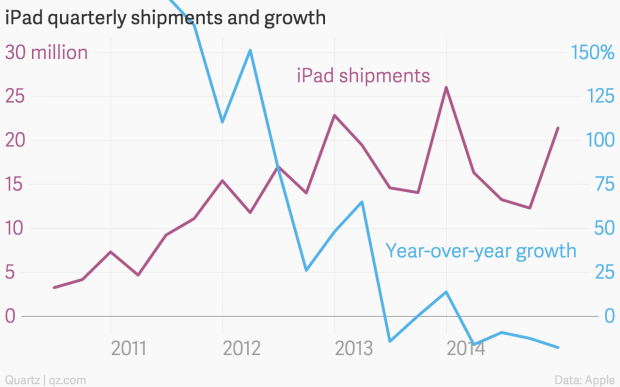 The Ipads First Five Years In Five Charts Quartz