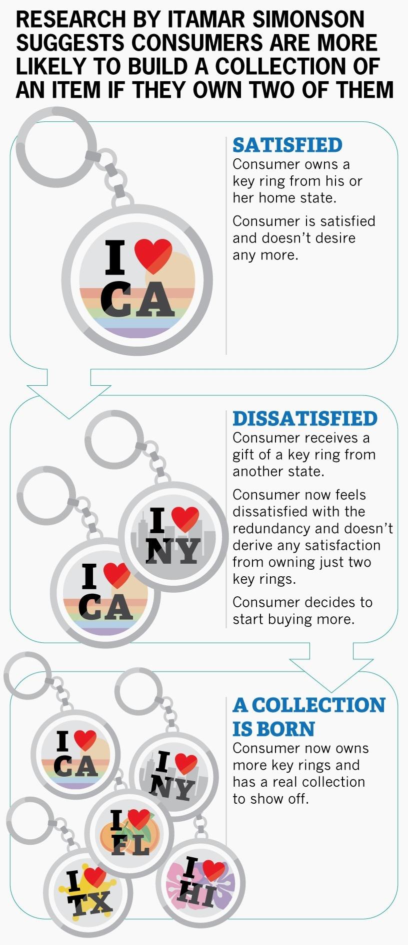 keychains chart
