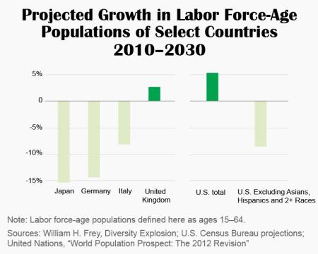 labor force aged populations