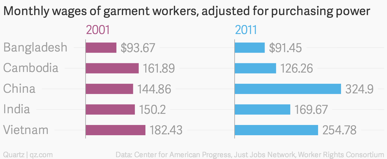 Monthly wages of garment workers in Bangladesh, Cambodia, China, India, and Vietnam, adjusted for purchasing power
