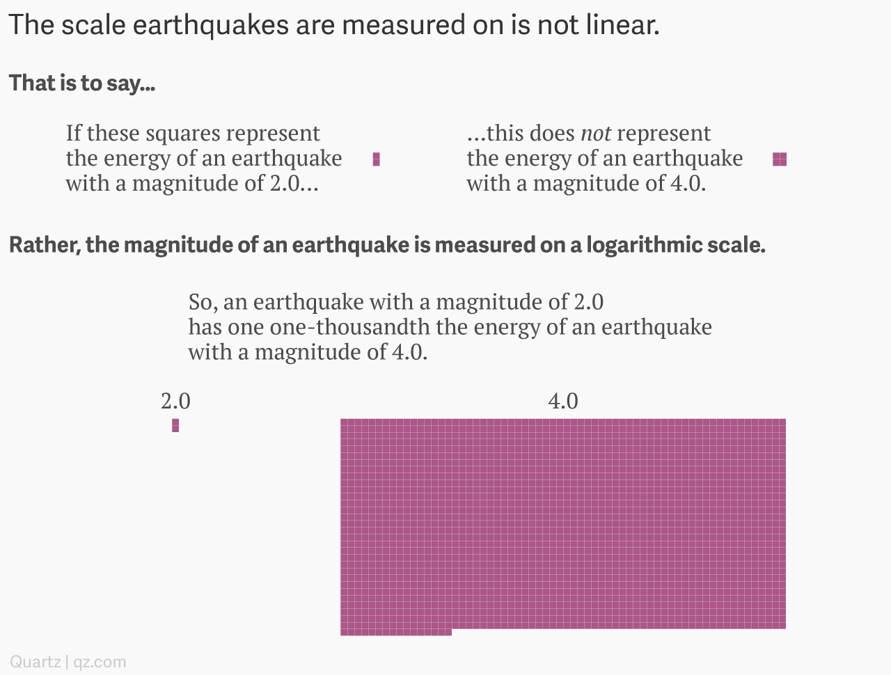Is the scale earthquakes are measured on logarithmic? — Quartz