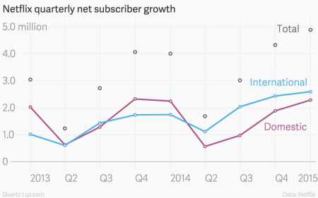 Netflix subscriber net additions