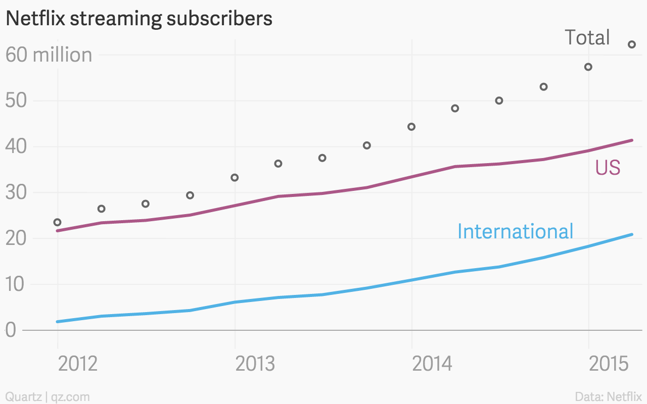 Netflix streaming subscribers