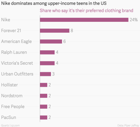 Nike dominates among upper-income teens in the US