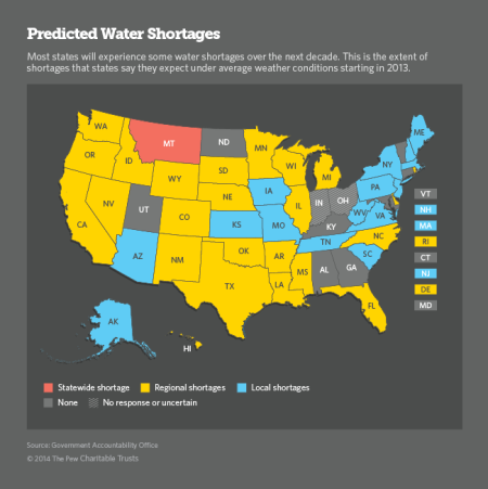 predicted water shortages