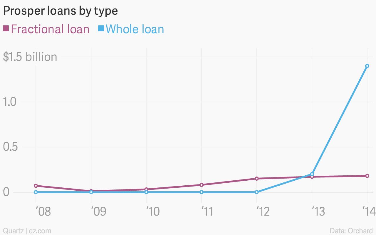 Prosper-loans-by-type-Fractional-loan-Whole-loan_chartbuilder