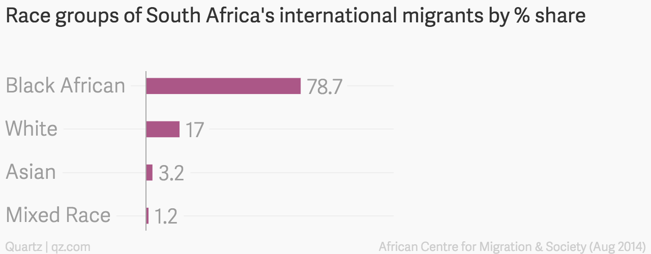 Why black South Africans are attacking foreign Africans
