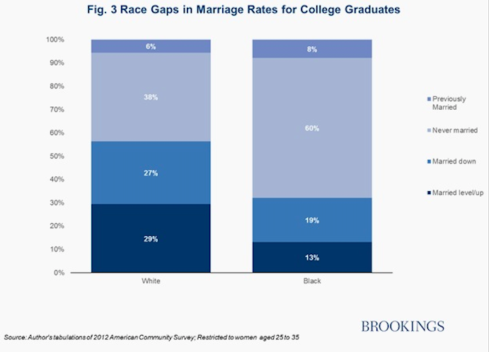 Why black women with college degrees can't get ahead — Quartz