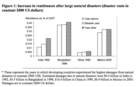 Nepal-earthquake-remittances-natural-disasters