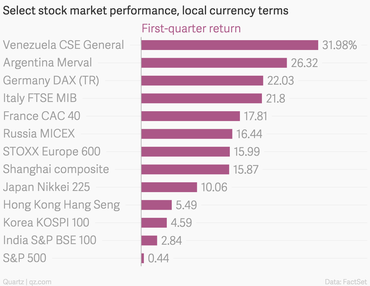 Select-stock-market-performance-local-currency-terms-First-quarter-return_chartbuilder