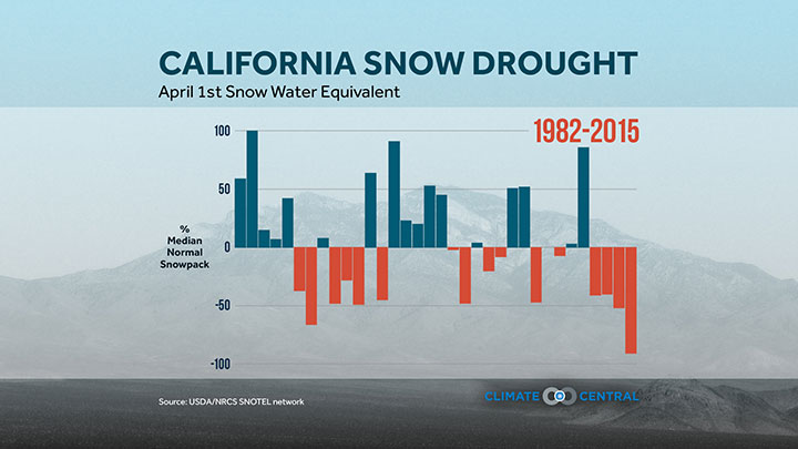 snow drought image