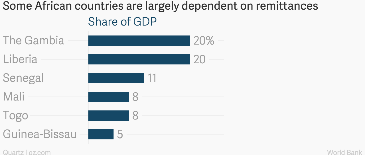 Some_African_countries_are_largely_dependent_on_remittances_Share_of_GDP_chartbuilder (1)