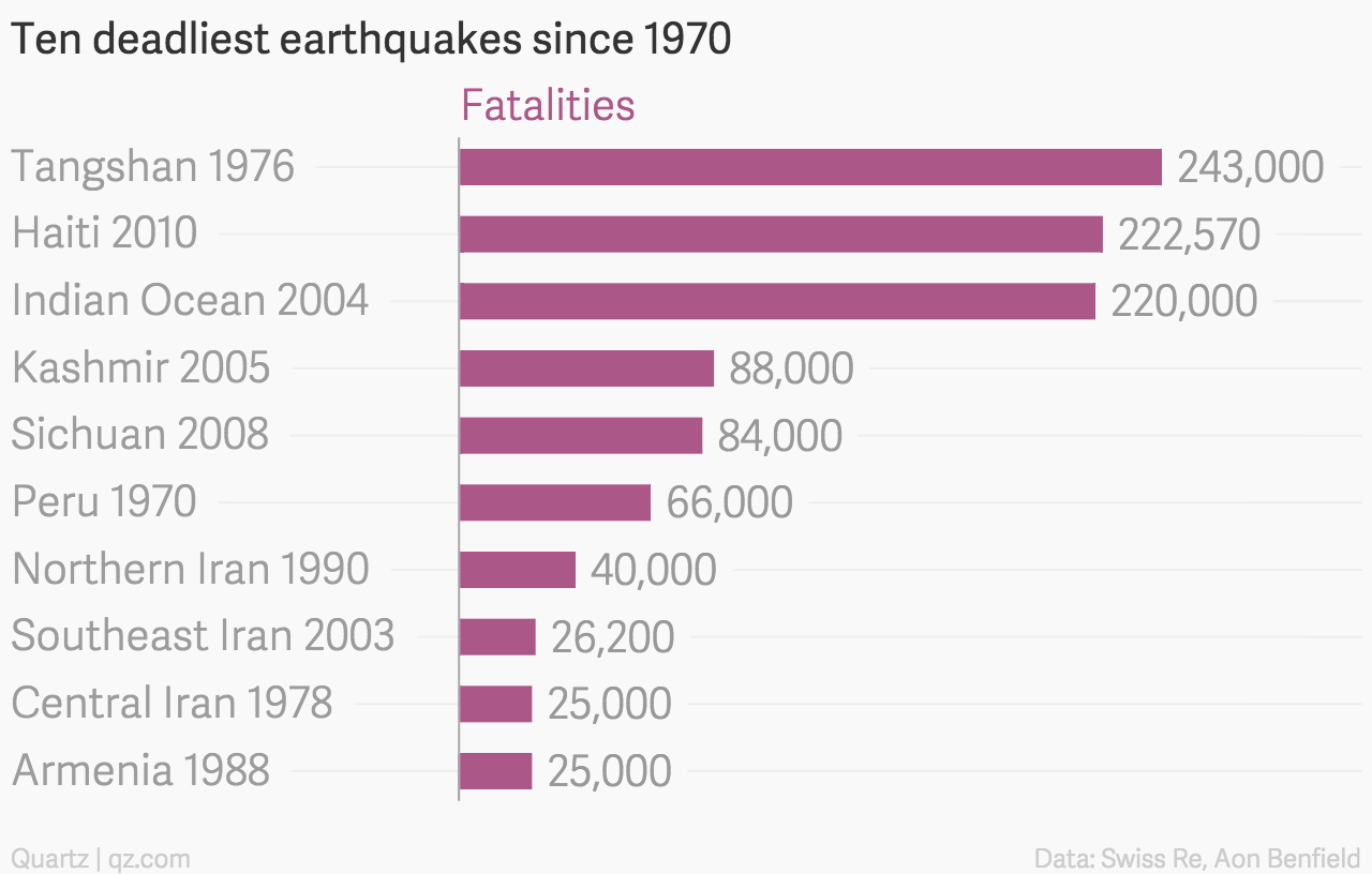 The Deadliest  And Costliest  Earthquakes In Recent