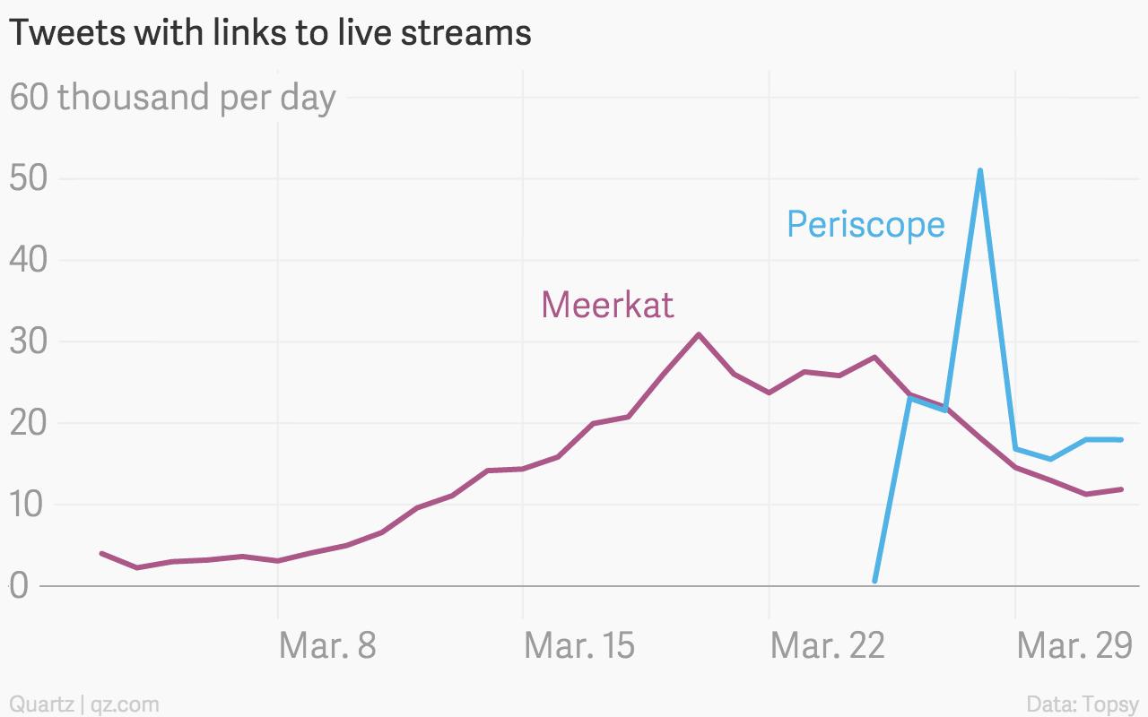 Meerkat Periscope chart
