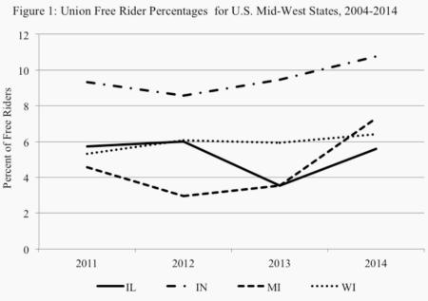 union free rider percentage