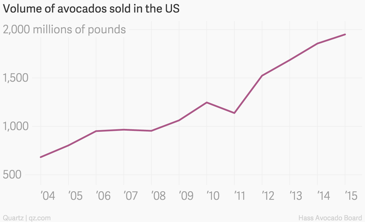 No, the US is not on the brink of an avocado shortage — Quartz