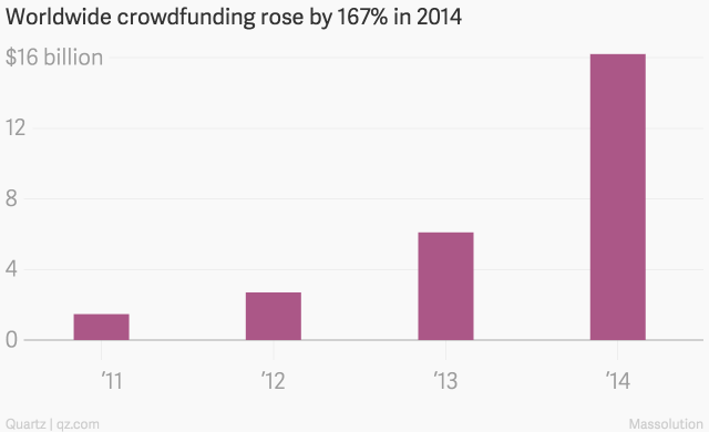 Worldwide_crowdfunding_rose_by_167%_in_2014_Amount_chartbuilder
