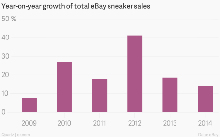 Year-on-year growth of total eBay sneaker sales