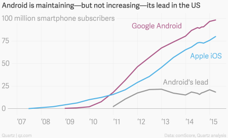 Android iOS chart US comScore thru March 2015