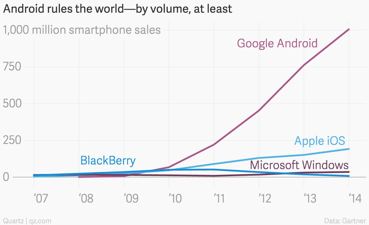 Smartphone platform chart