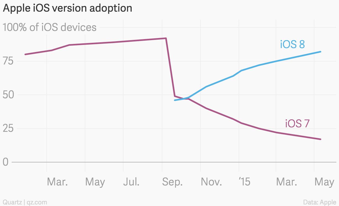 Apple iOS 8 adoption chart