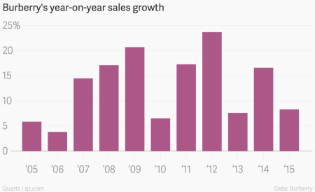 Burberry sales growth