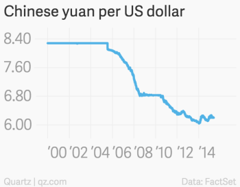 China S Yuan Is No Longer Undervalued