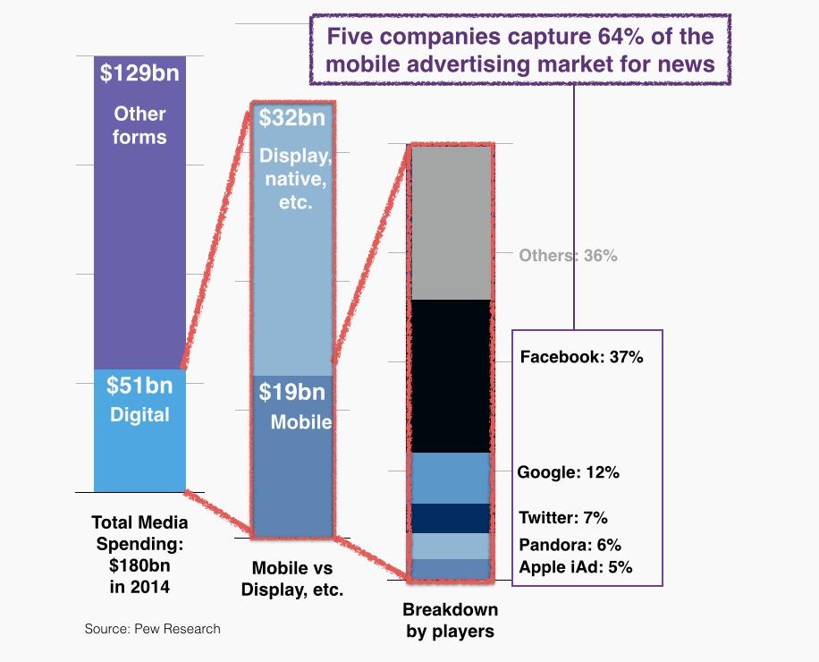 digital ad market description