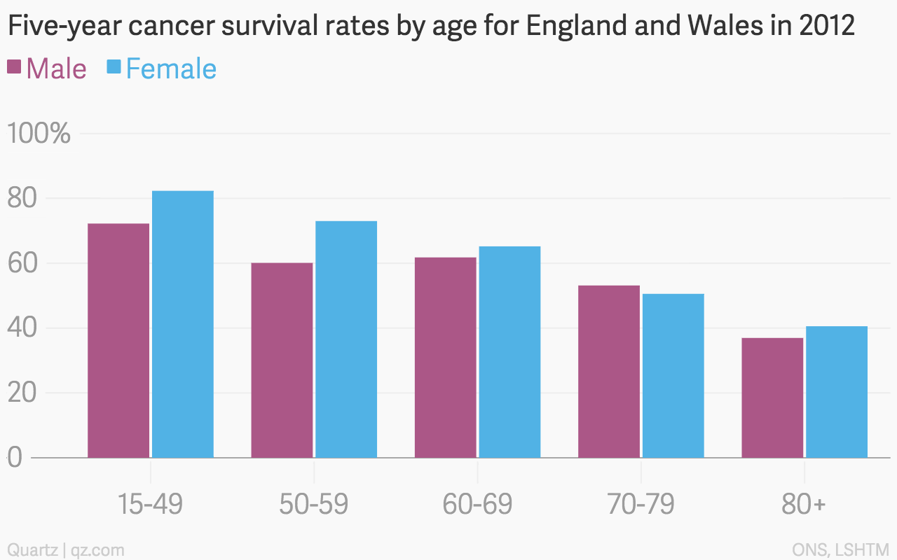 Five-year-cancer-survival-rates-by-age-for-England-and-Wales-in-2012-Male-Female_chartbuilder