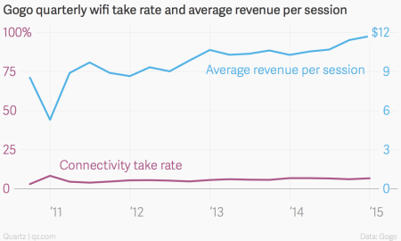 Gogo take rate and average revenue per session