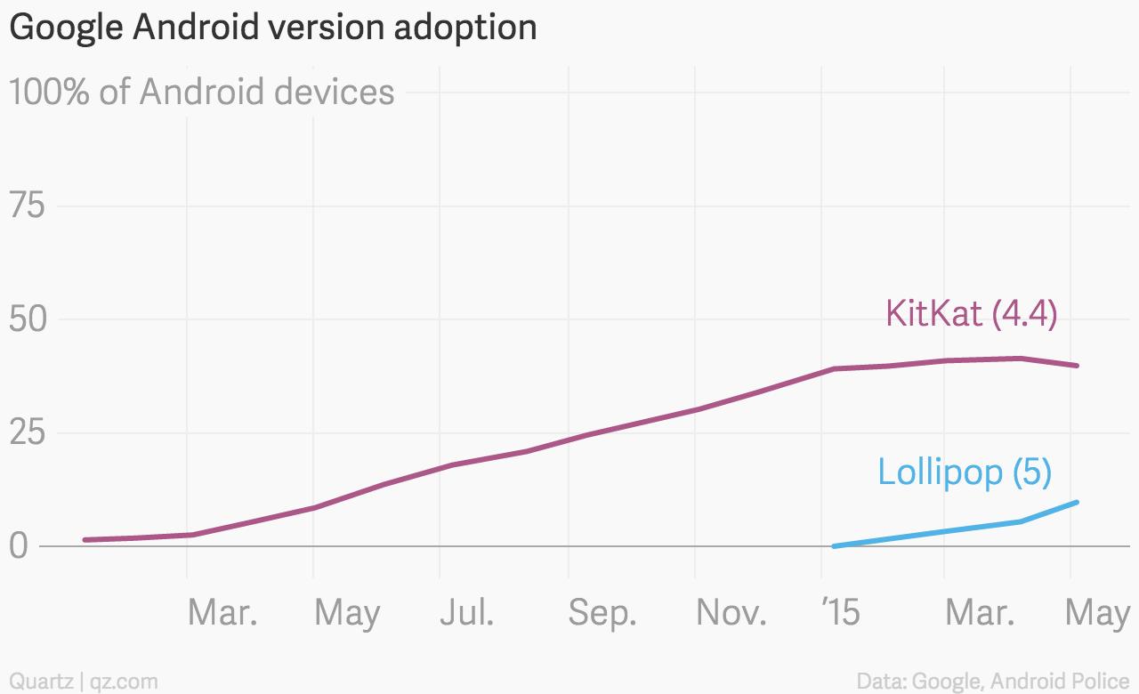 Google Android version adoption