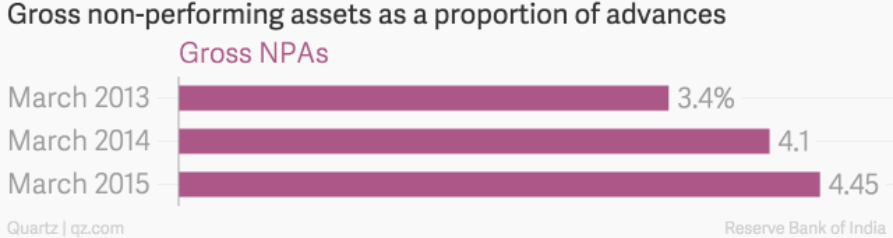 Gross_non-performing_assets_as_a_proportion_of_advances_Gross_NPAs_chartbuilder
