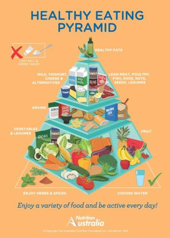 Australia's new food pyramid eliminates butter and sugar and adds