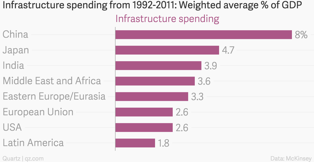 Infrastructure_spending_from_1992-2011-_Weighted_average_%_of_GDP_Infrastructure_spending_chartbuilder (1)
