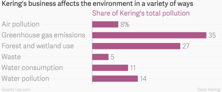 Share of Kering's total pollution