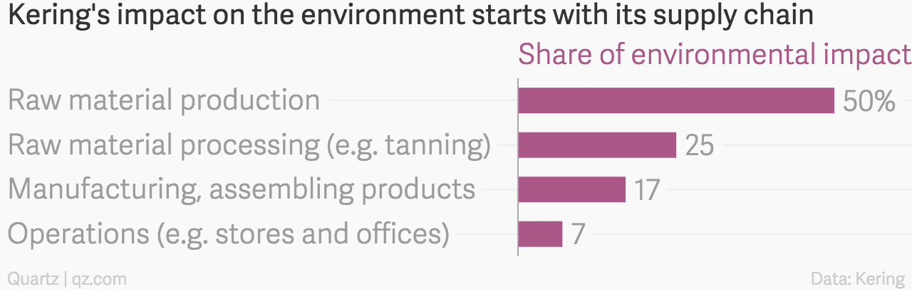 Kering's impact on the environment, by process