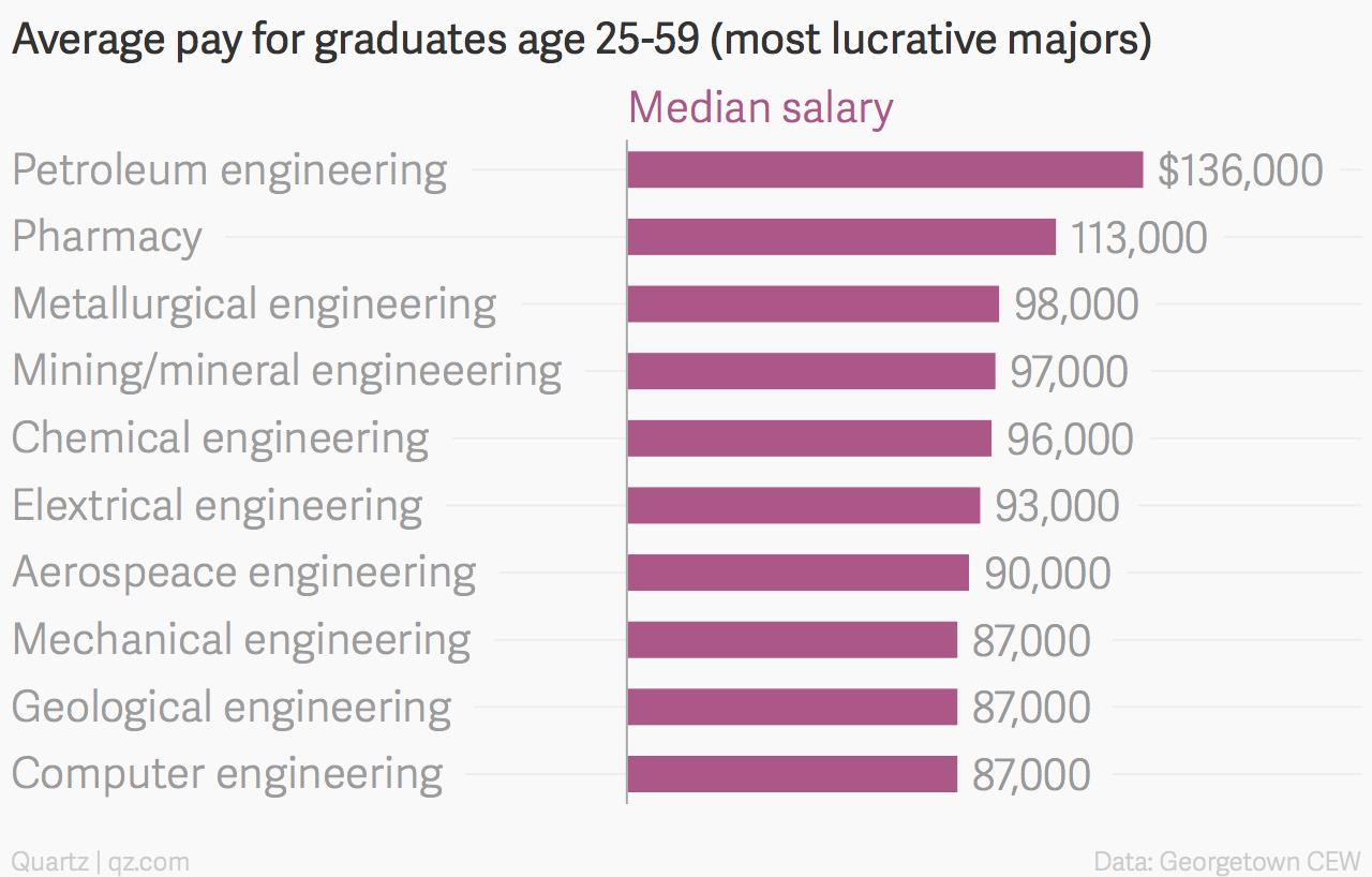 All the ways university majors determine your economic future — Quartz