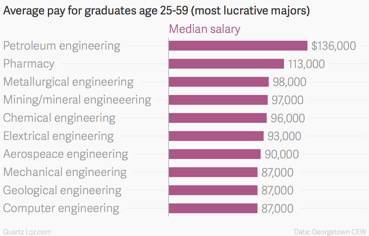 All The Ways University Majors Determine Your Economic Future Quartz