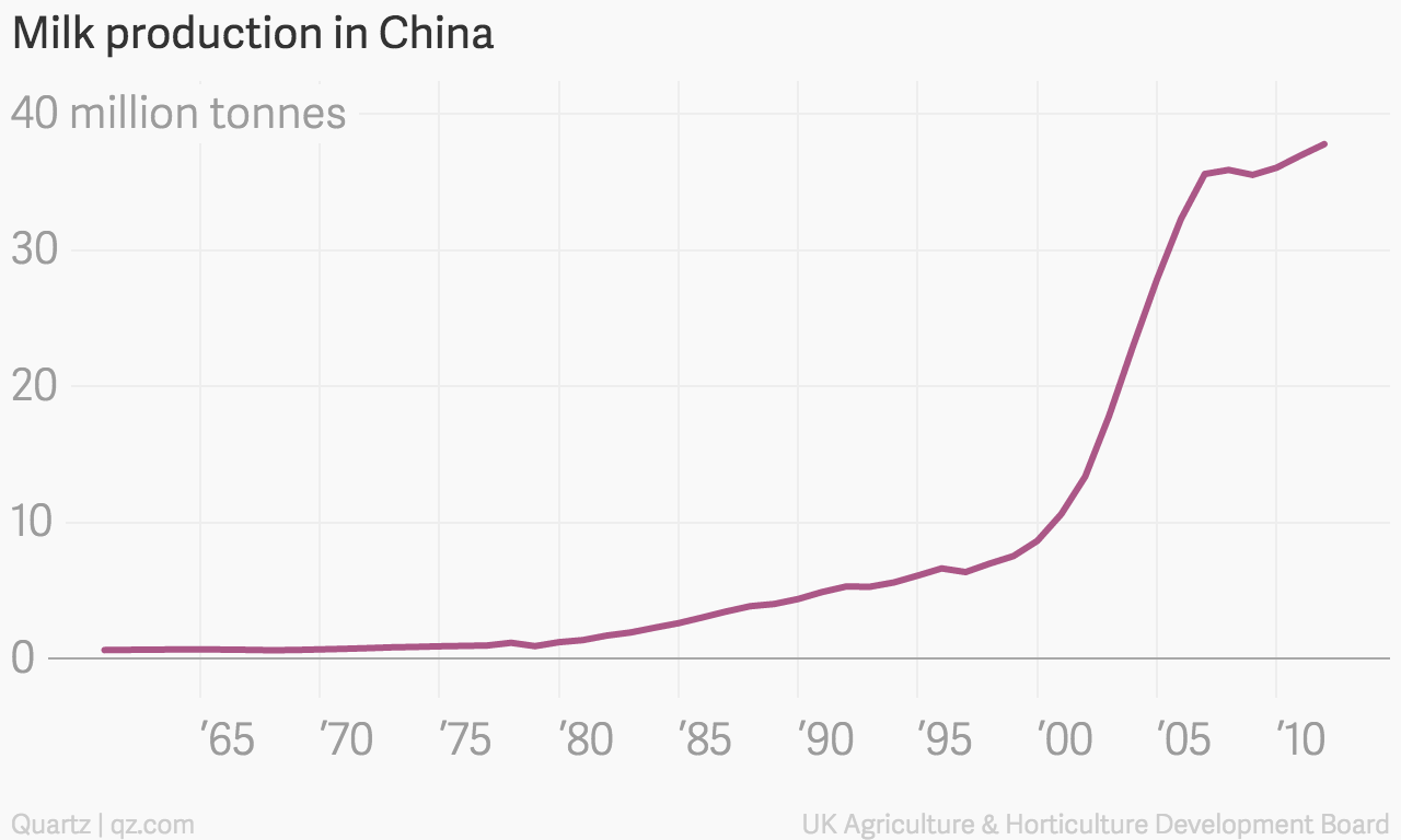 China is the third-largest milk producing country, even