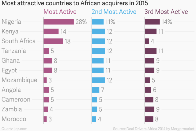 Most_attractive_countries_to_African_acquirers_in_2015__Most_Active_2nd_Most_Active_3rd_Most_Active_chartbuilder