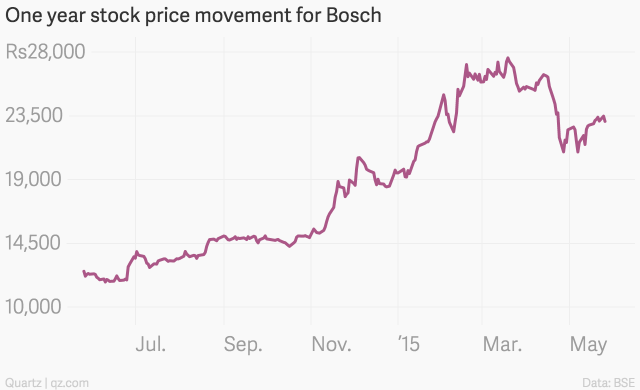 One_year_stock_price_movement_for_Bosch_Close_Price_chartbuilder