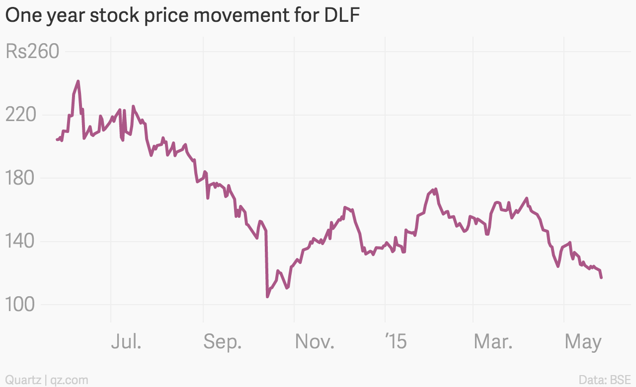 One_year_stock_price_movement_for_DLF_Close_Price_chartbuilder