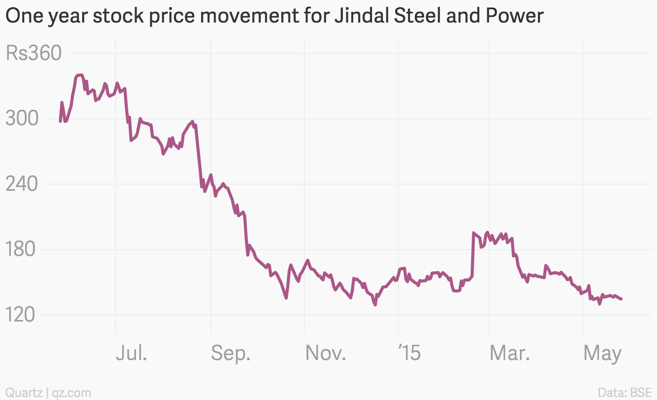 One_year_stock_price_movement_for_Jindal_Steel_and_Power_Close_Price_chartbuilder